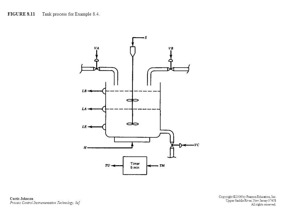 FIGURE 8.11 Tank process for Example 8.4.