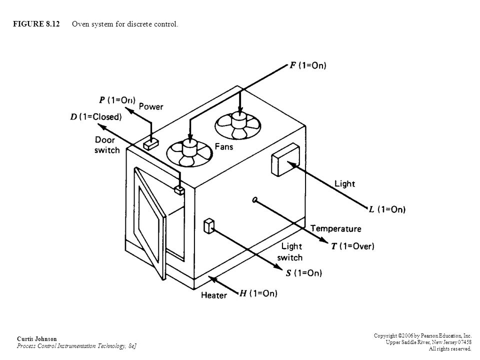 FIGURE 8.12 Oven system for discrete control.