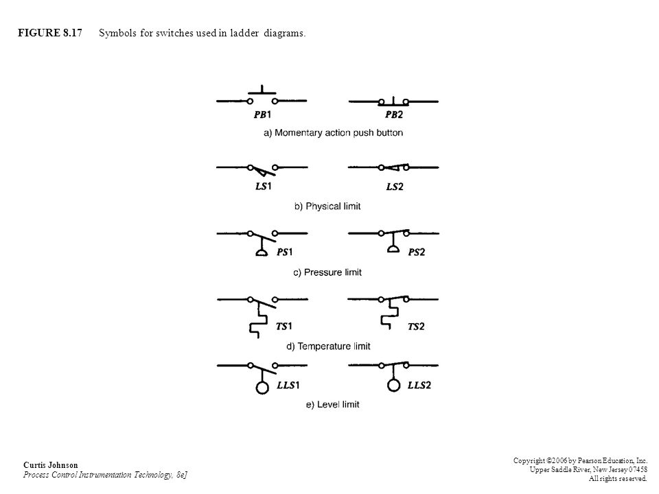 FIGURE 8.17 Symbols for switches used in ladder diagrams.