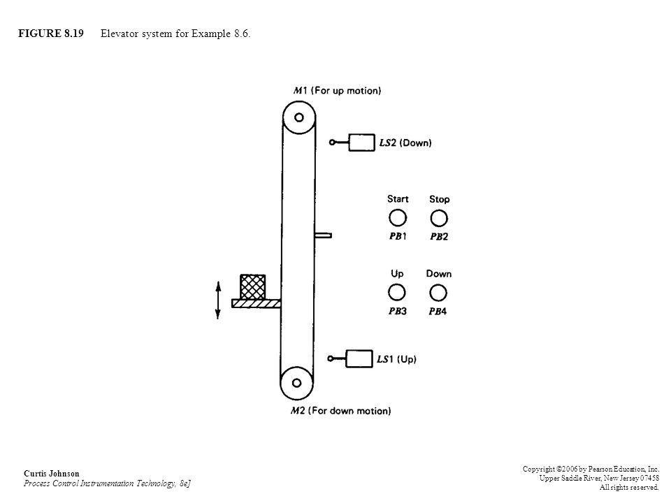 FIGURE 8.19 Elevator system for Example 8.6.