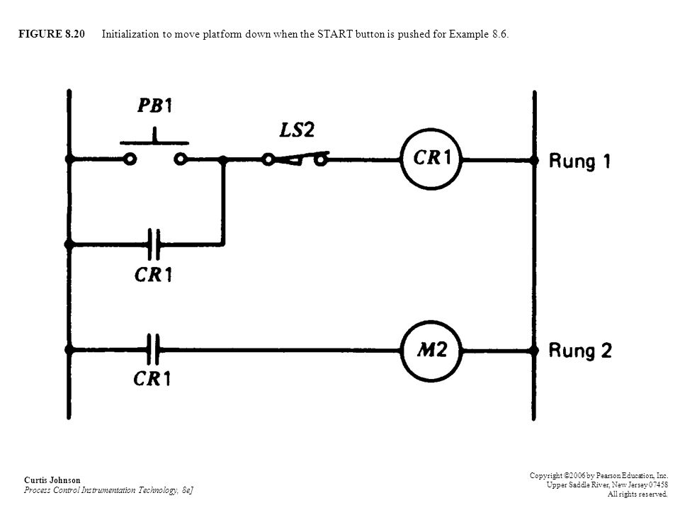 FIGURE 8.20 Initialization to move platform down when the START button is pushed for Example 8.6.