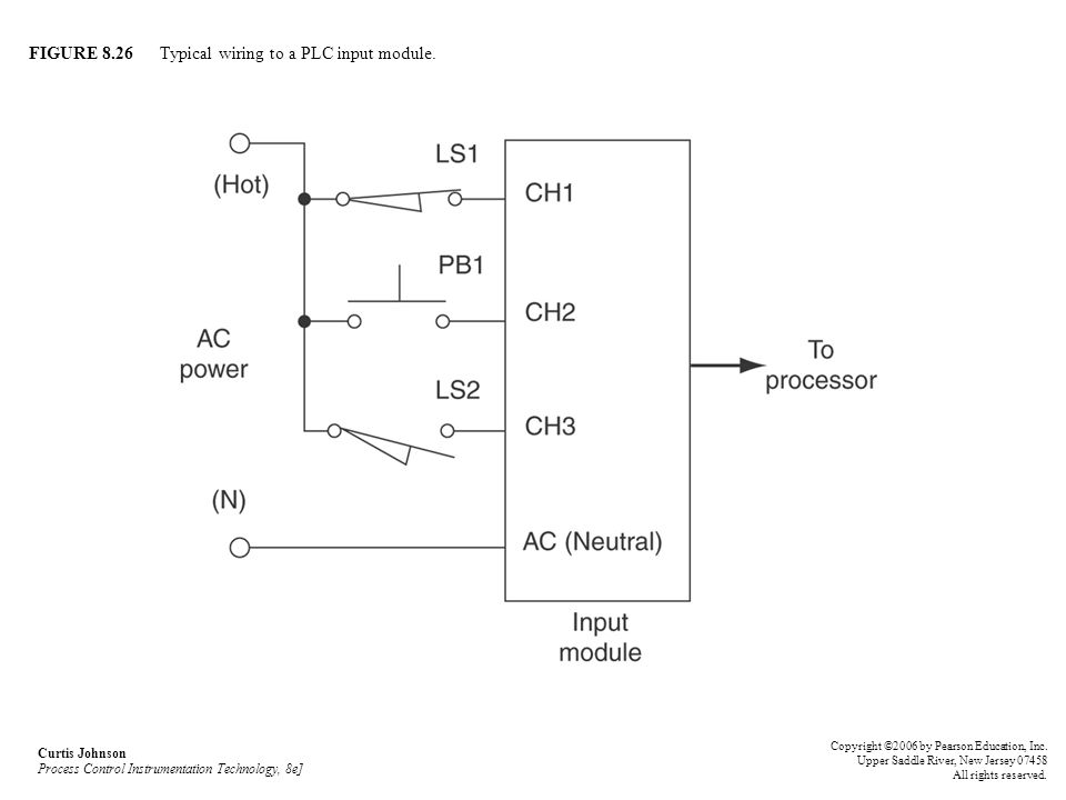 FIGURE 8.26 Typical wiring to a PLC input module.