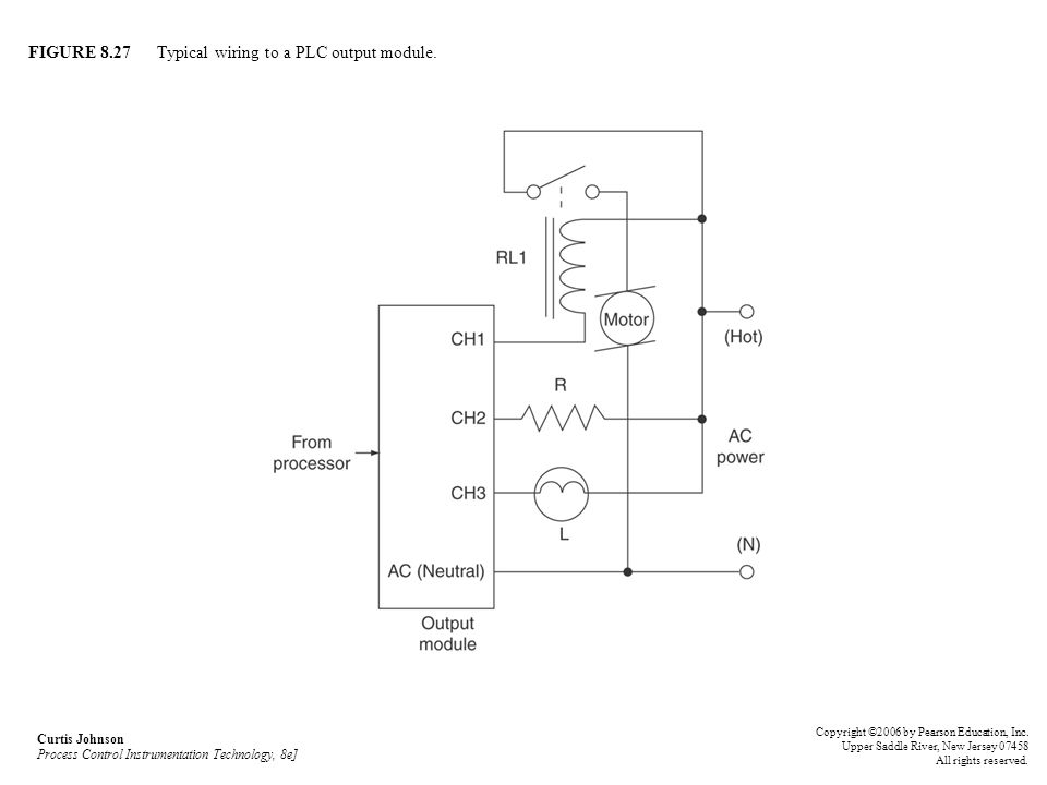 FIGURE 8.27 Typical wiring to a PLC output module.