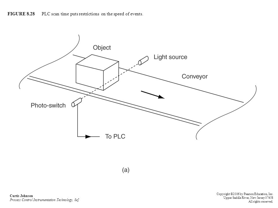 FIGURE 8.28 PLC scan time puts restrictions on the speed of events.