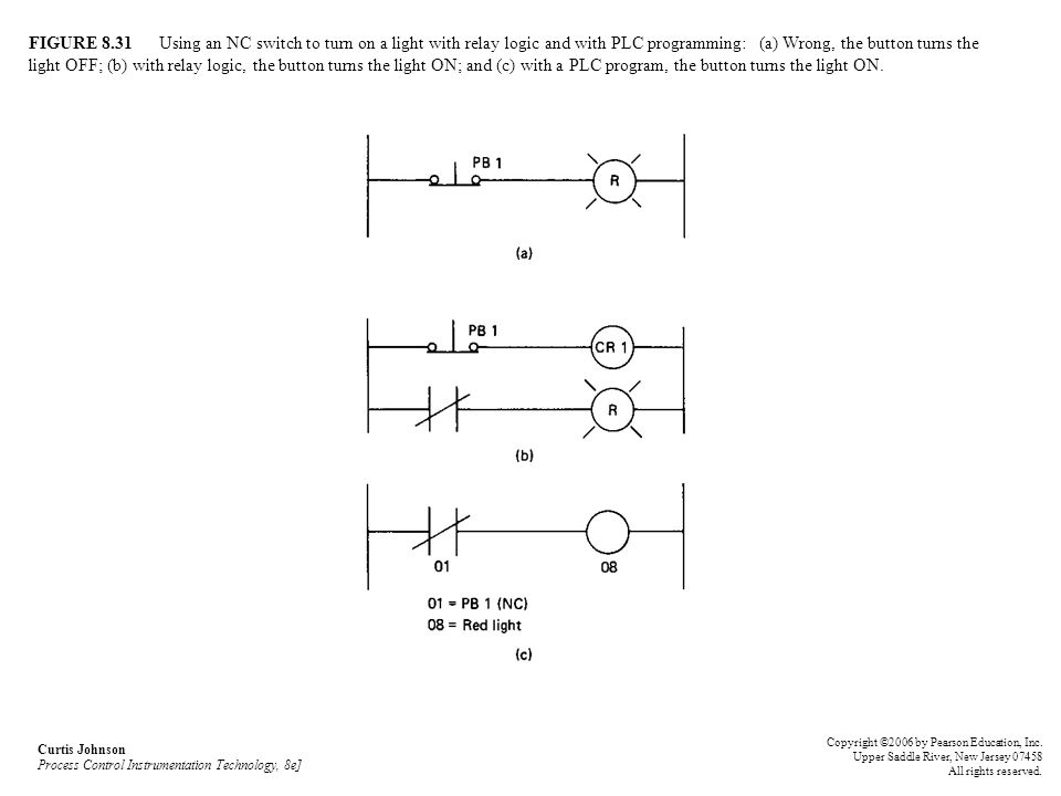 FIGURE 8.31 Using an NC switch to turn on a light with relay logic and with PLC programming: (a) Wrong, the button turns the light OFF; (b) with relay logic, the button turns the light ON; and (c) with a PLC program, the button turns the light ON.