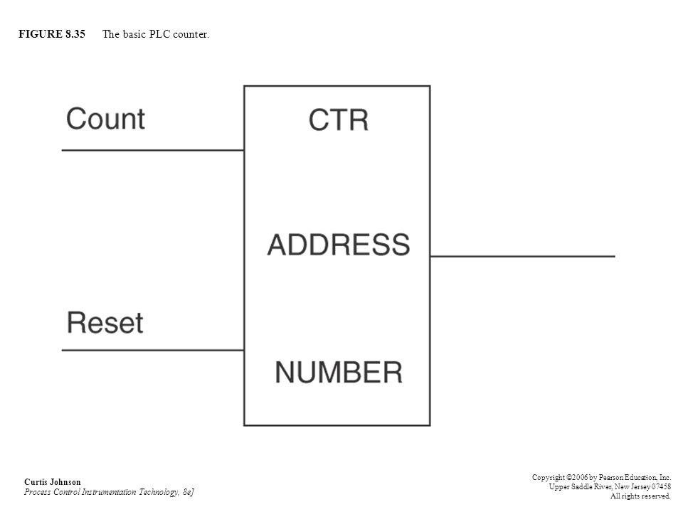 FIGURE 8.35 The basic PLC counter.