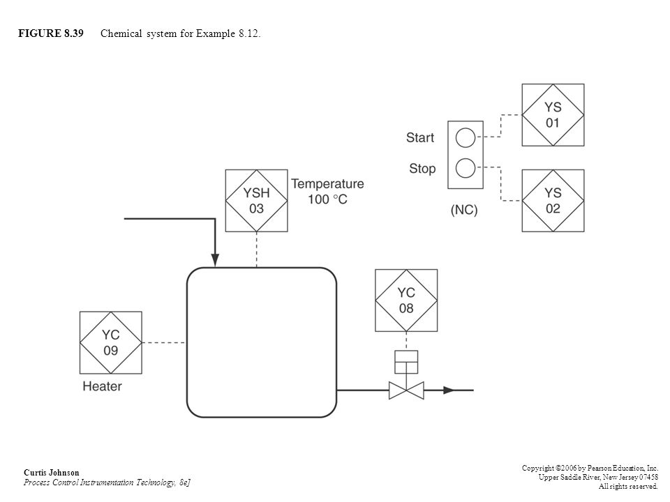 FIGURE 8.39 Chemical system for Example 8.12.