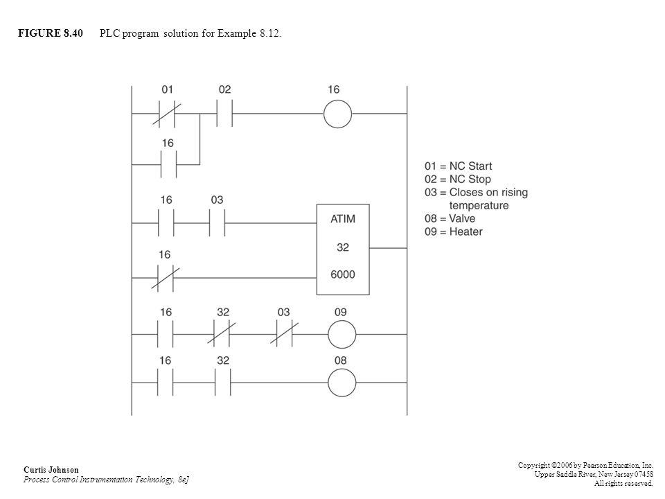 FIGURE 8.40 PLC program solution for Example 8.12.