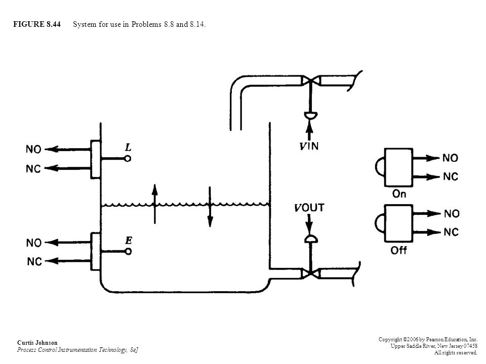 FIGURE 8.44 System for use in Problems 8.8 and 8.14.
