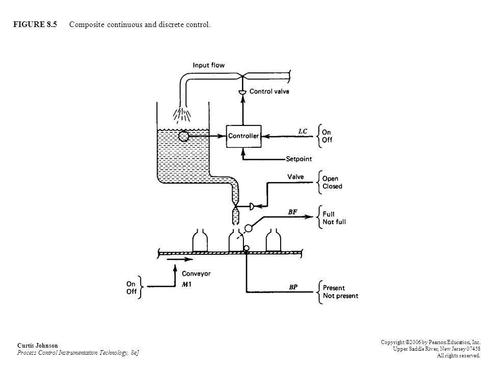 FIGURE 8.5 Composite continuous and discrete control.