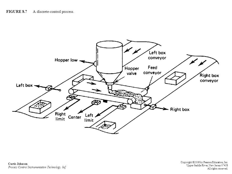 FIGURE 8.7 A discrete-control process.