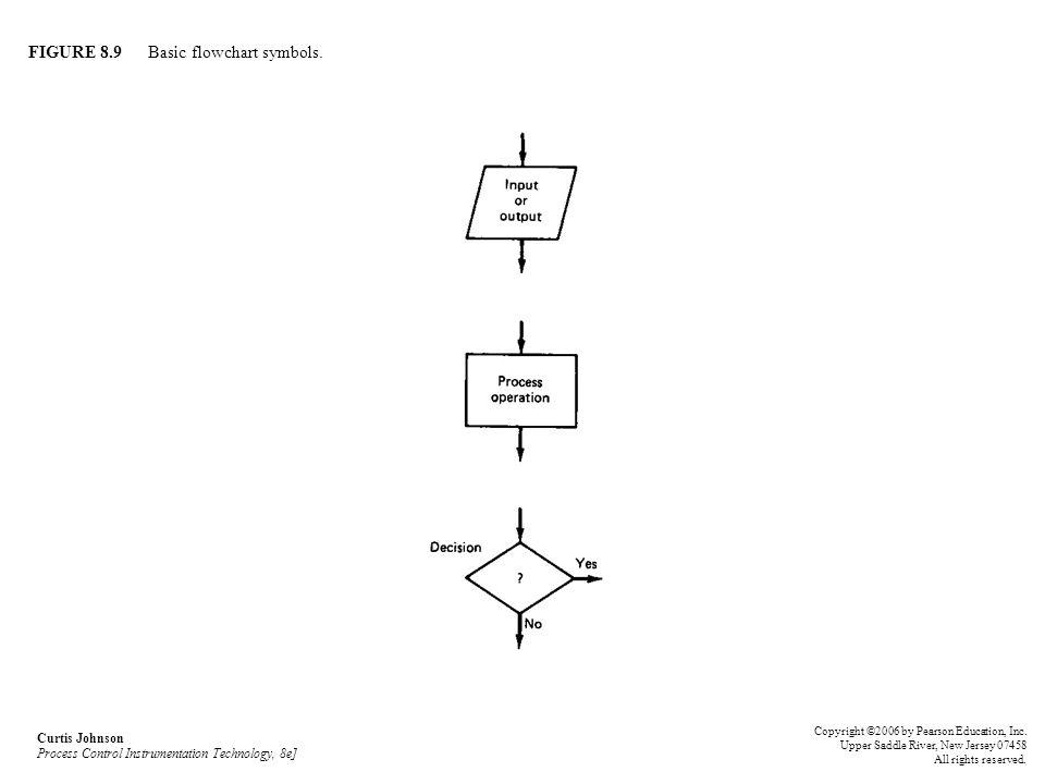 FIGURE 8.9 Basic flowchart symbols.