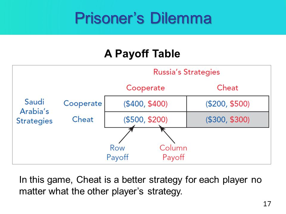 dilemma strategy The prisoner's dilemma helps researchers understand the simple strategies, such  as cooperating with generous community members and.