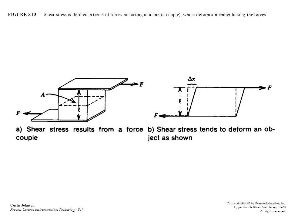 FIGURE 5.13 Shear stress is defined in terms of forces not acting in a line (a couple), which deform a member linking the forces.
