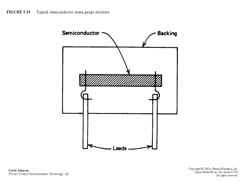 FIGURE 5.19 Typical semiconductor strain gauge structure.