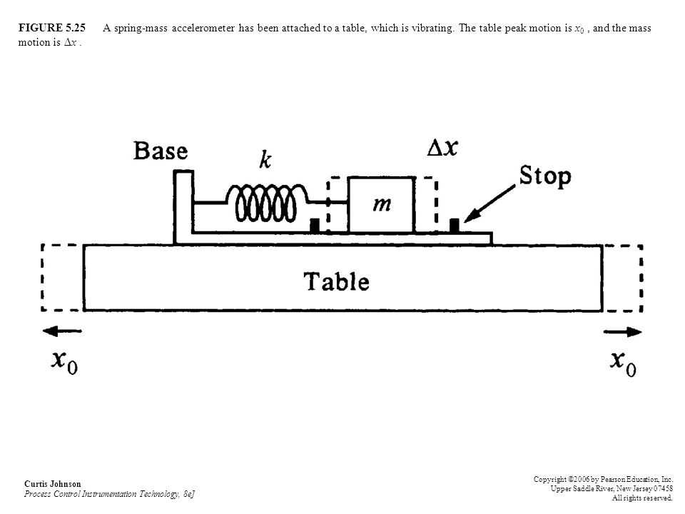 FIGURE 5.25 A spring-mass accelerometer has been attached to a table, which is vibrating. The table peak motion is x0 , and the mass motion is ∆x .