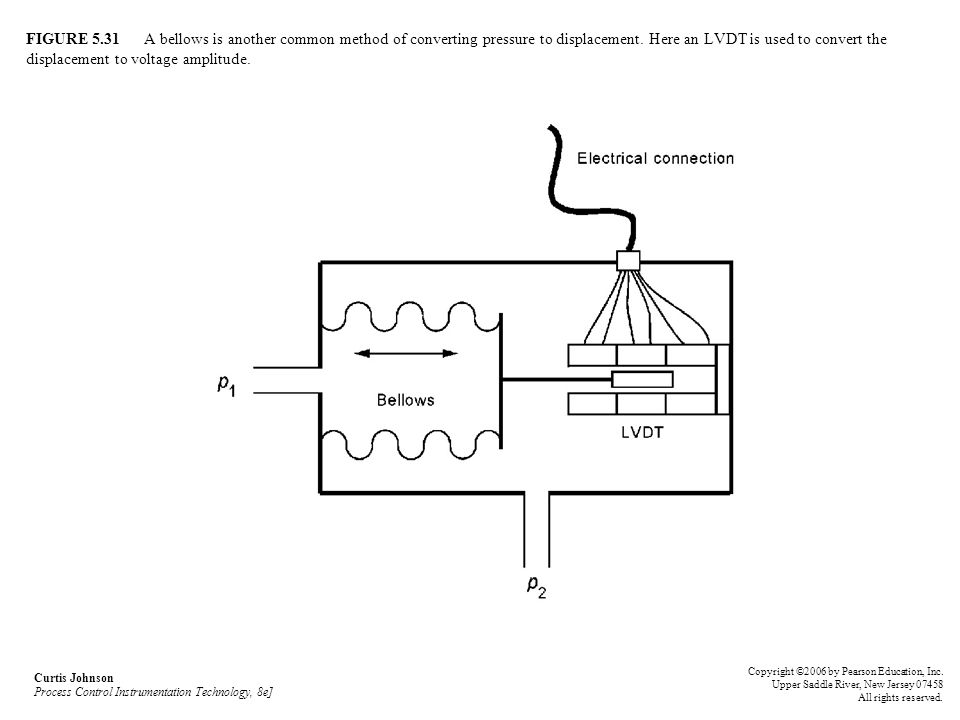 FIGURE 5.31 A bellows is another common method of converting pressure to displacement. Here an LVDT is used to convert the displacement to voltage amplitude.