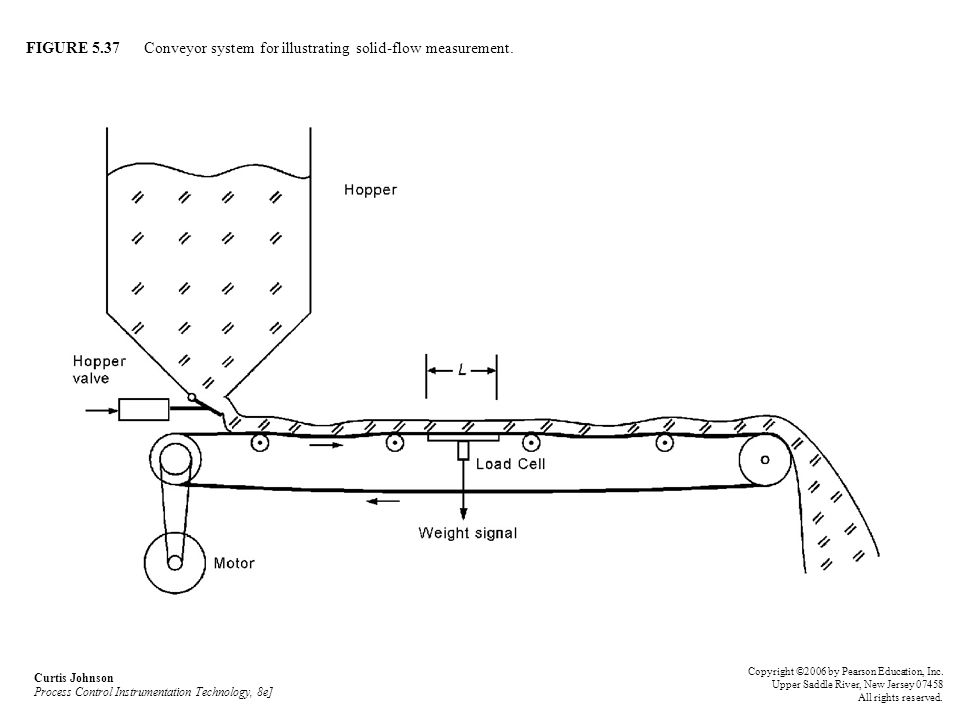 FIGURE 5.37 Conveyor system for illustrating solid-flow measurement.