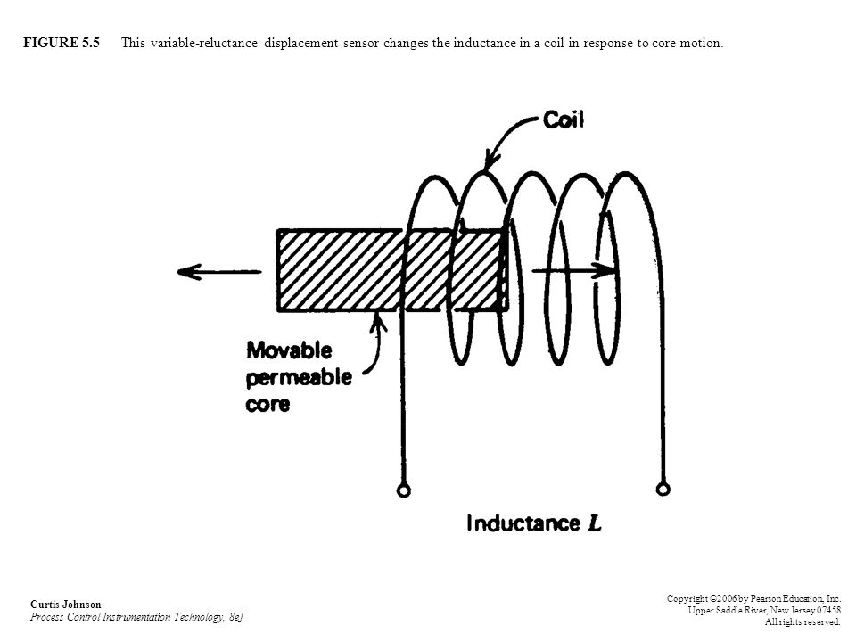 FIGURE 5.5 This variable-reluctance displacement sensor changes the inductance in a coil in response to core motion.