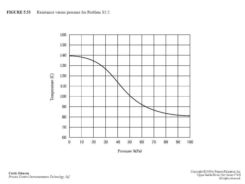 FIGURE 5.53 Resistance versus pressure for Problem S5.5.