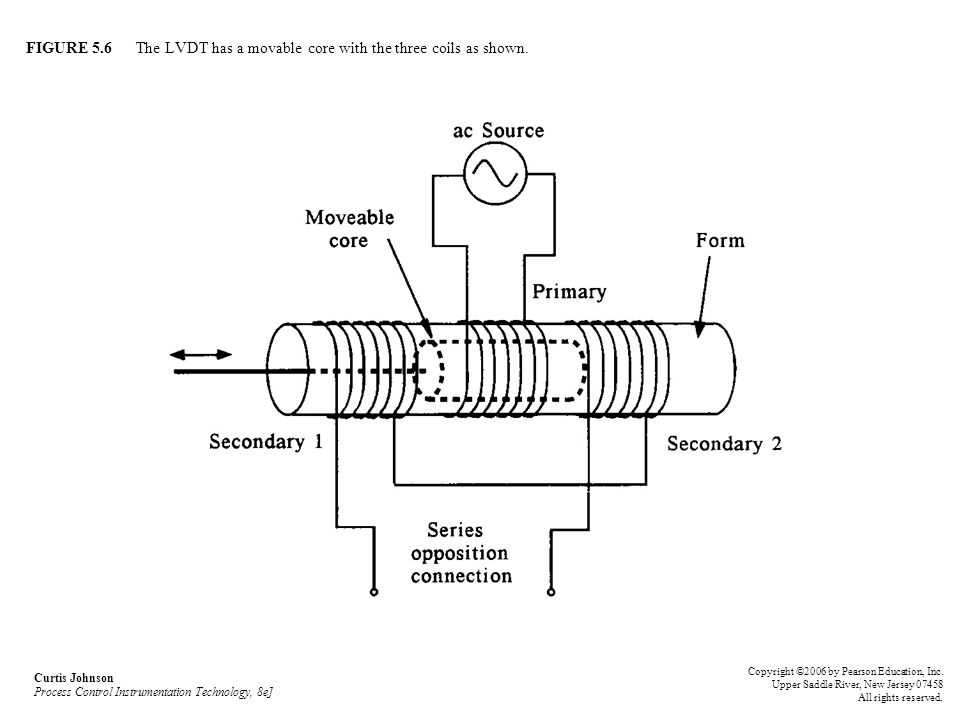 FIGURE 5.6 The LVDT has a movable core with the three coils as shown.