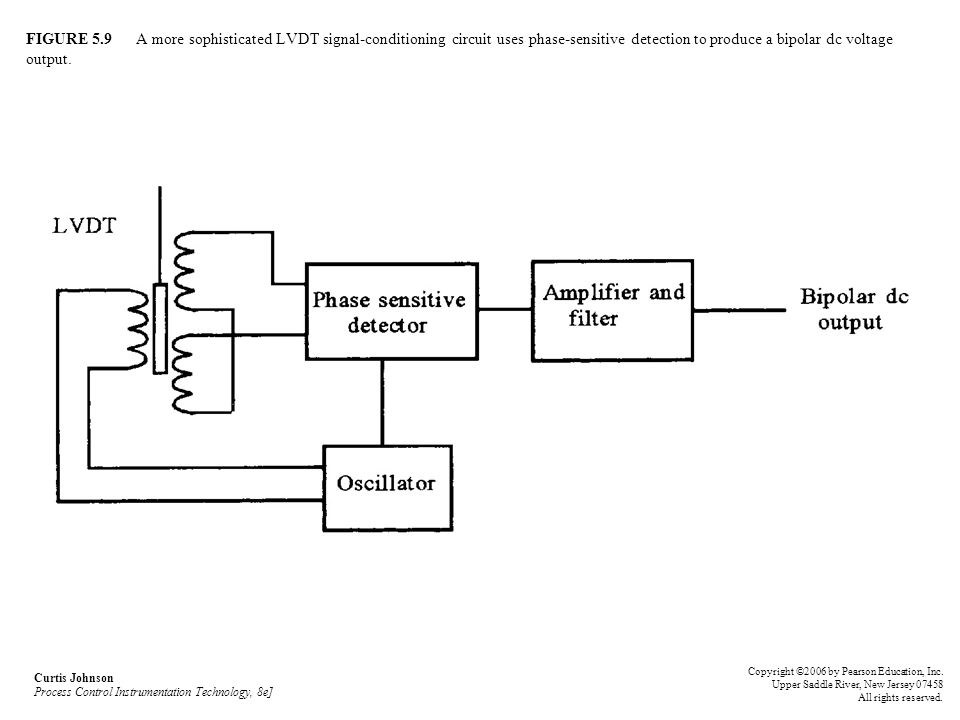 FIGURE 5.9 A more sophisticated LVDT signal-conditioning circuit uses phase-sensitive detection to produce a bipolar dc voltage output.