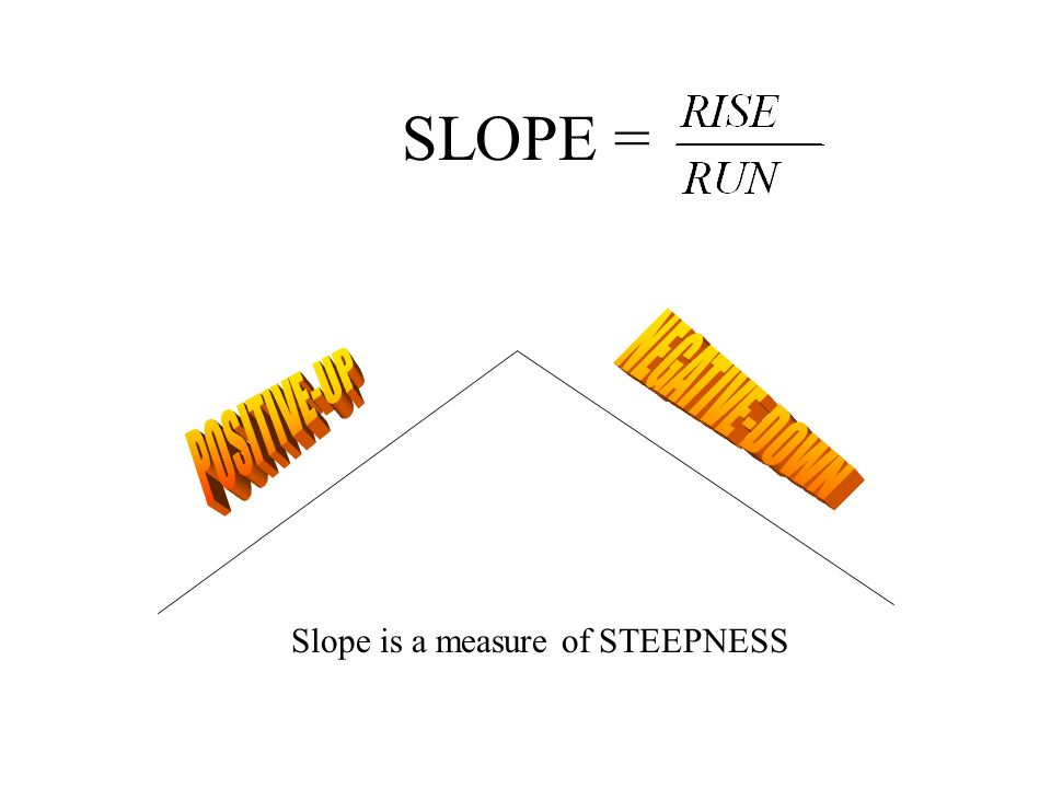 SLOPE = NEGATIVE-DOWN POSITIVE-UP Slope is a measure of STEEPNESS