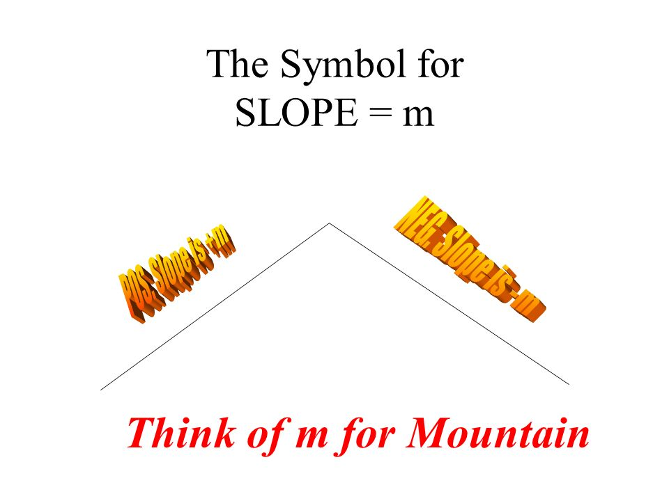 Think of m for Mountain The Symbol for SLOPE = m NEG. Slope is -m