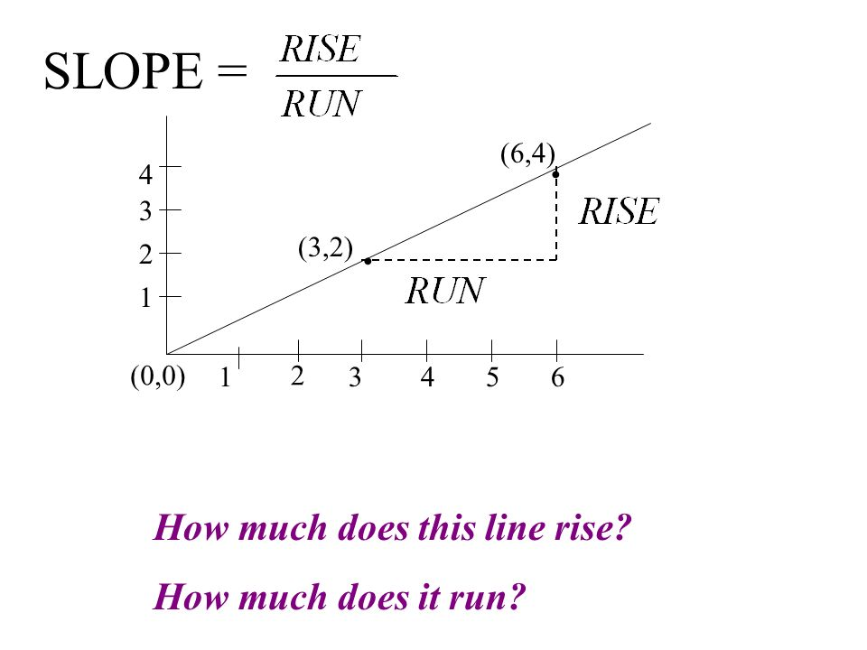 SLOPE = How much does this line rise How much does it run (6,4) 4 •