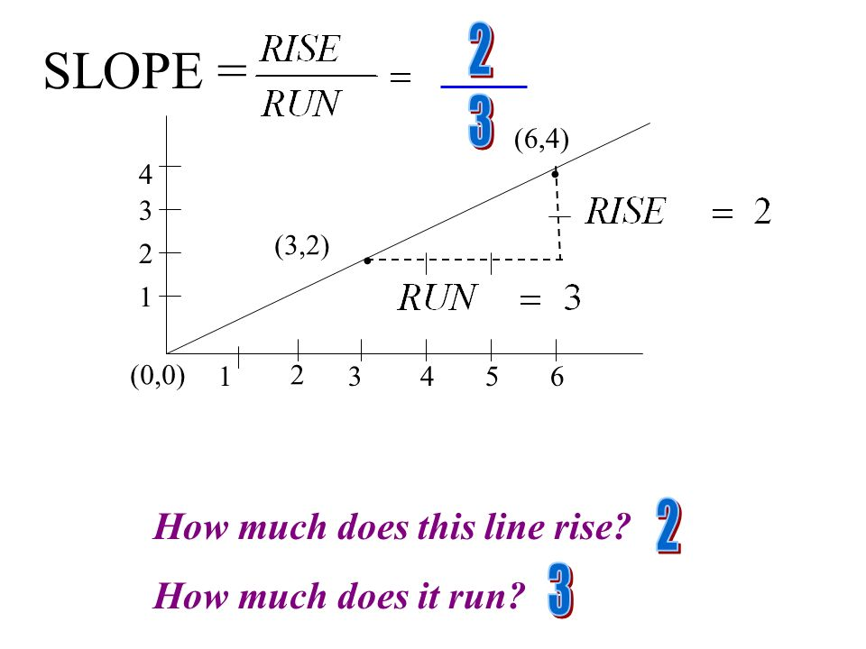 SLOPE = 2 3 2 3 How much does this line rise How much does it run