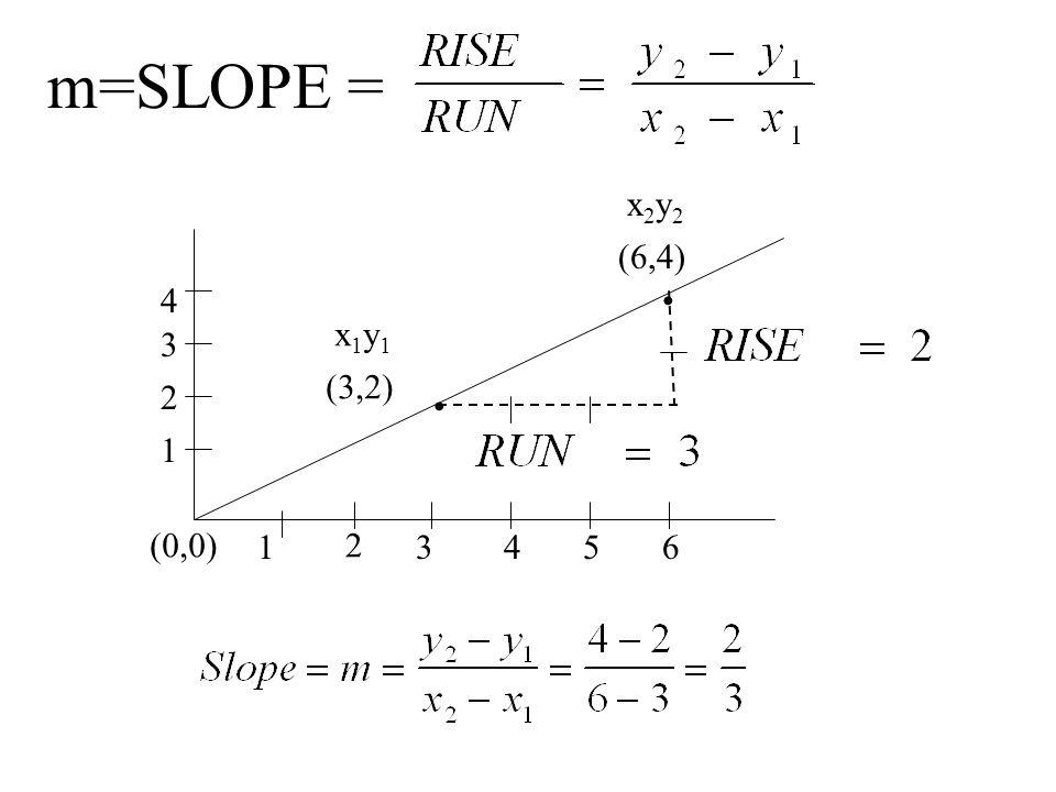 m=SLOPE = x2y2 (6,4) 4 • x1y1 3 (3,2) 2 • 1 (0,0) 1 2 3 4 5 6