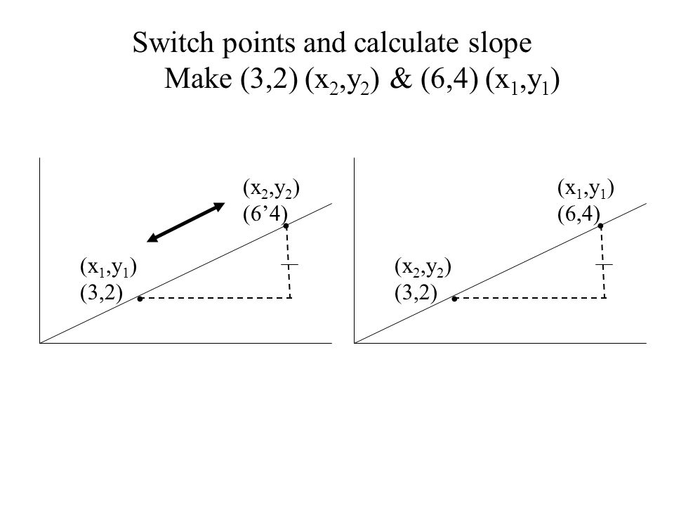 Switch points and calculate slope Make (3,2) (x2,y2) & (6,4) (x1,y1)