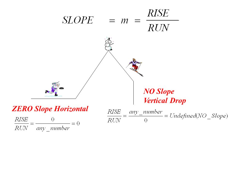 NO Slope Vertical Drop ZERO Slope Horizontal