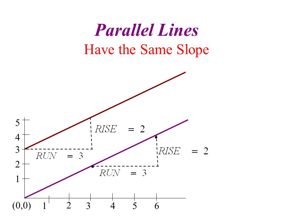 Parallel Lines Have the Same Slope