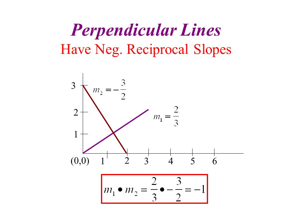 Perpendicular Lines Have Neg. Reciprocal Slopes