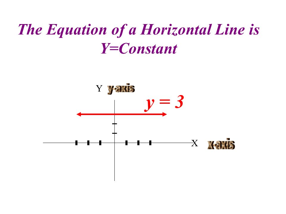 The Equation of a Horizontal Line is Y=Constant