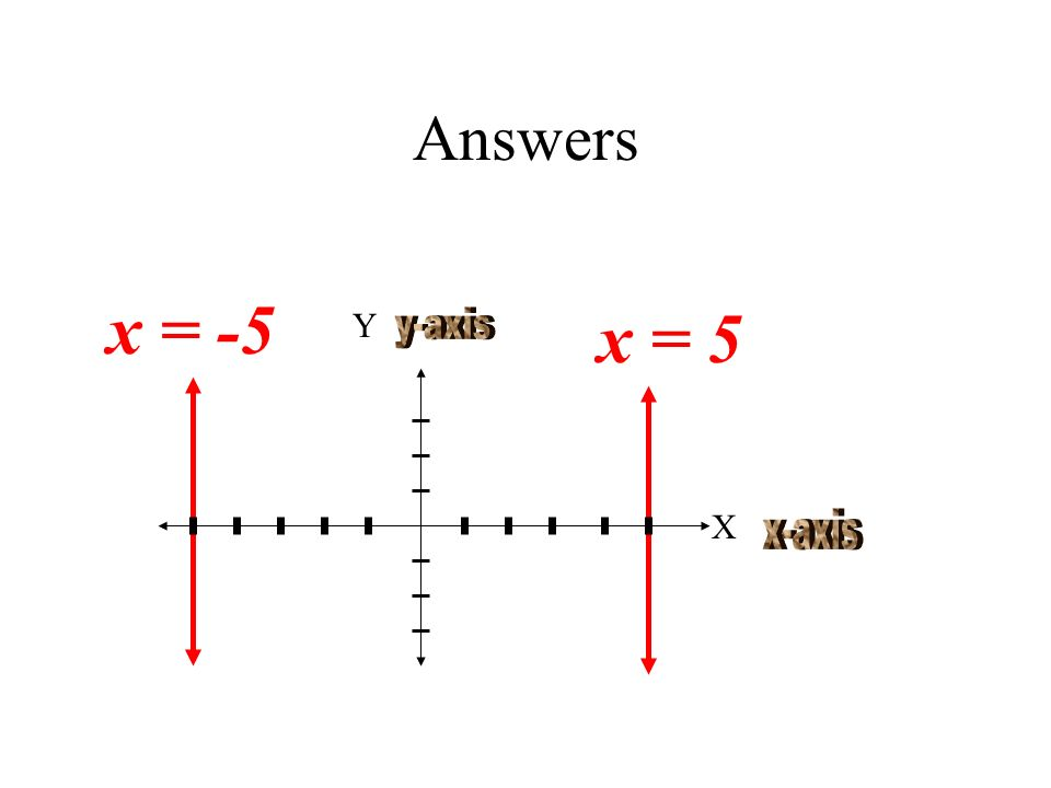 Answers x = -5 x = 5 Y y-axis X x-axis