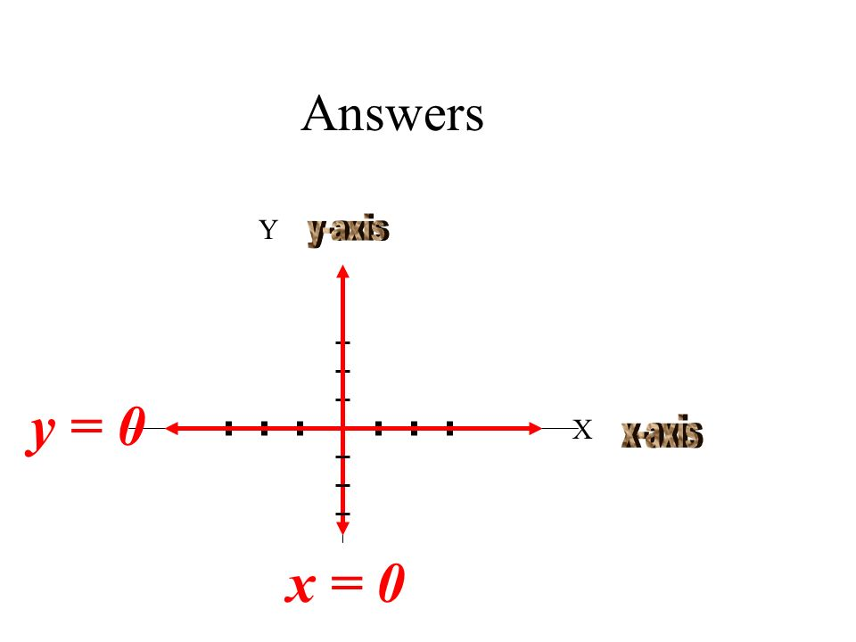 Answers Y y-axis y = 0 X x-axis x = 0
