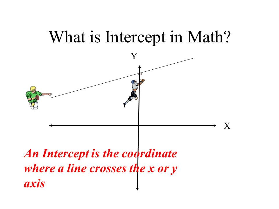 What is Intercept in Math