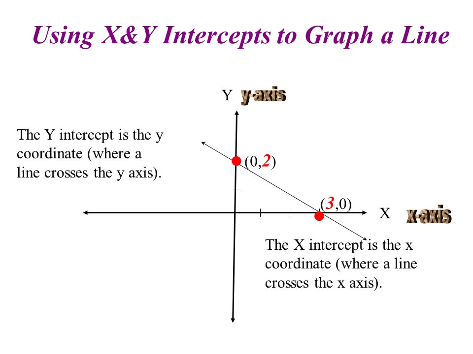 Using X&Y Intercepts to Graph a Line
