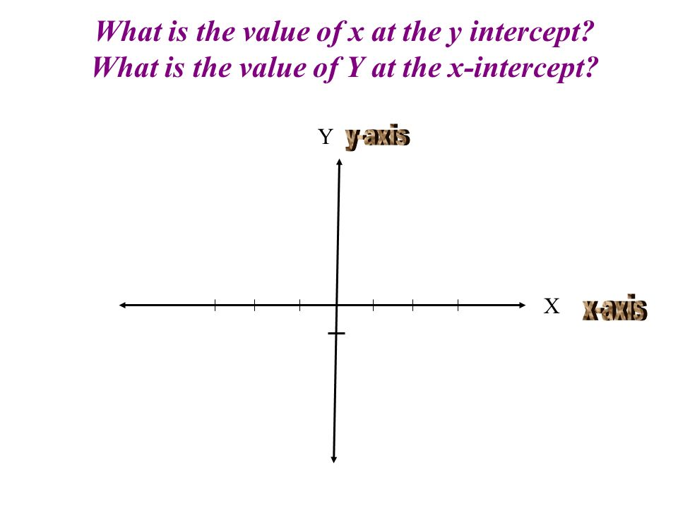 What is the value of x at the y intercept