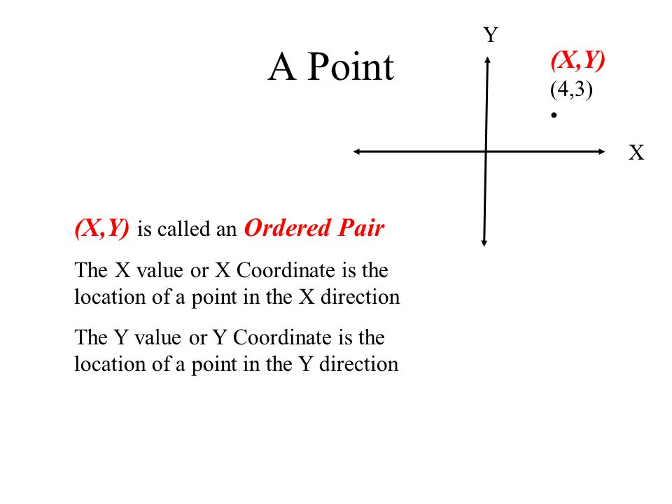 A Point (X,Y) (4,3) • (X,Y) is called an Ordered Pair Y X