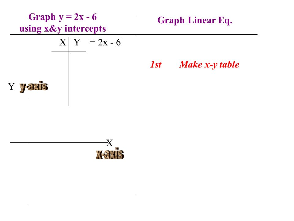 Graph y = 2x - 6 using x&y intercepts
