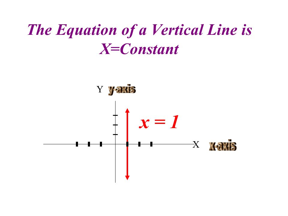 The Equation of a Vertical Line is X=Constant