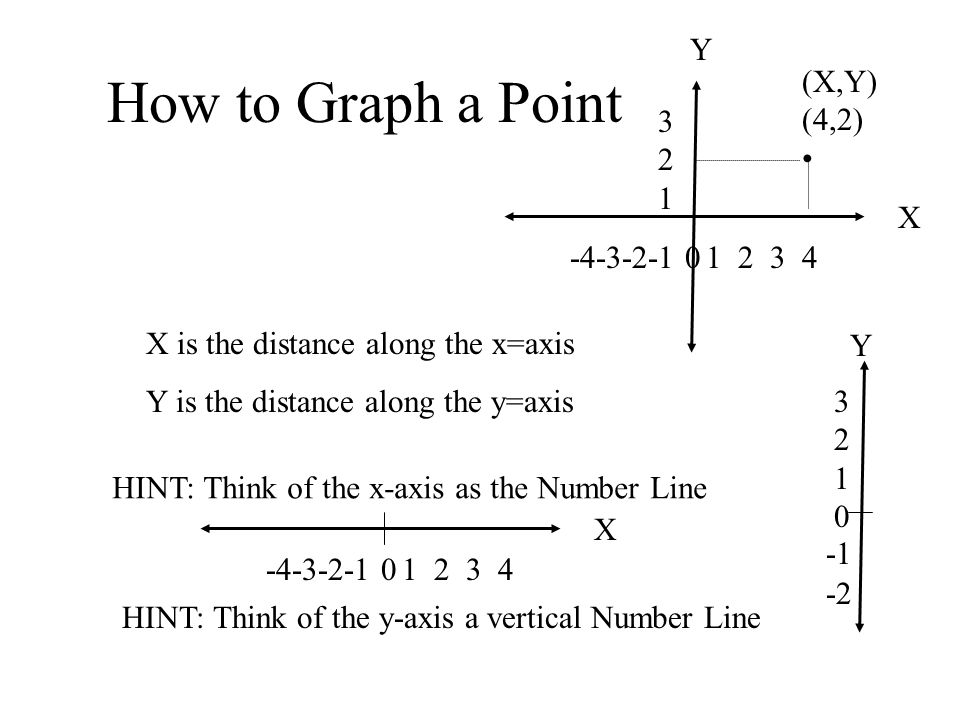How to Graph a Point Y (X,Y) (4,2) • 321 X -4-3-2-1 0 1 2 3 4