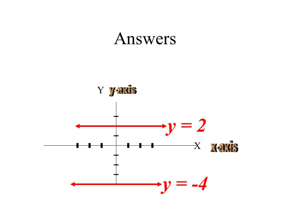 Answers Y y-axis y = 2 X x-axis y = -4
