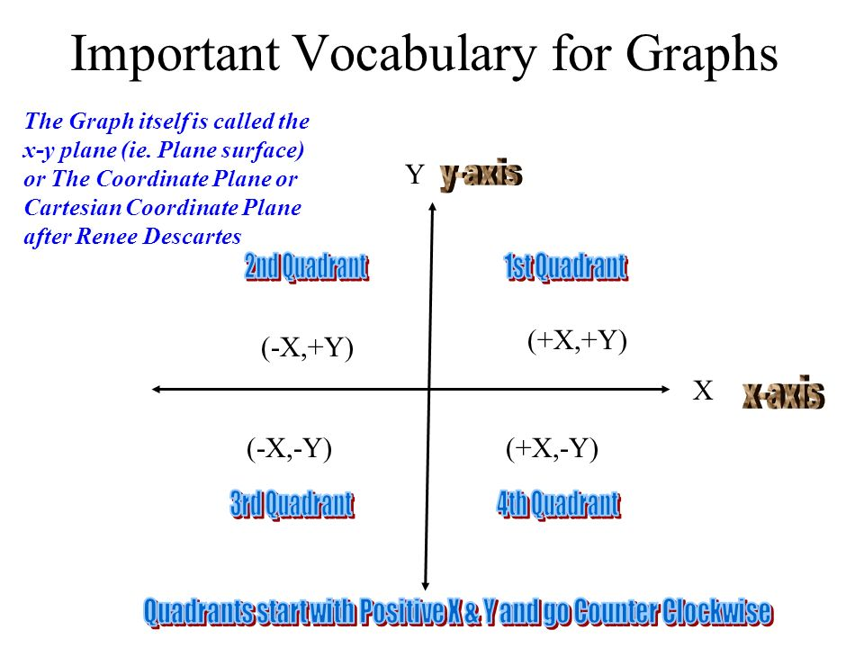 Important Vocabulary for Graphs