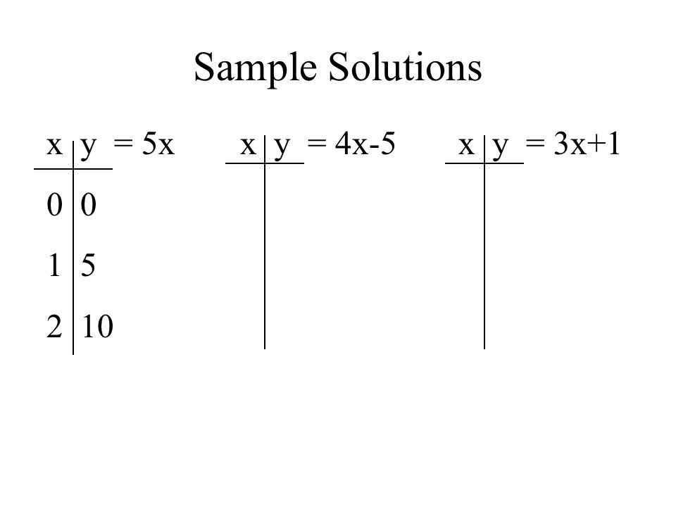 Sample Solutions x y = 5x 0 0 5 10 x y = 4x-5 x y = 3x+1