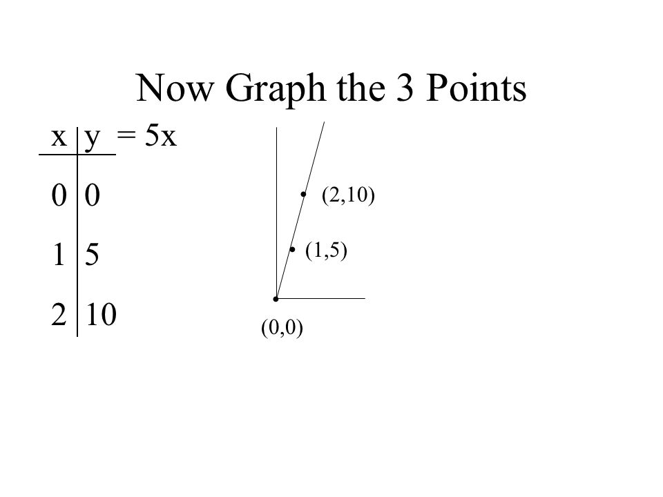 Now Graph the 3 Points x y = 5x 0 0 5 10 • (2,10) • (1,5) • (0,0)