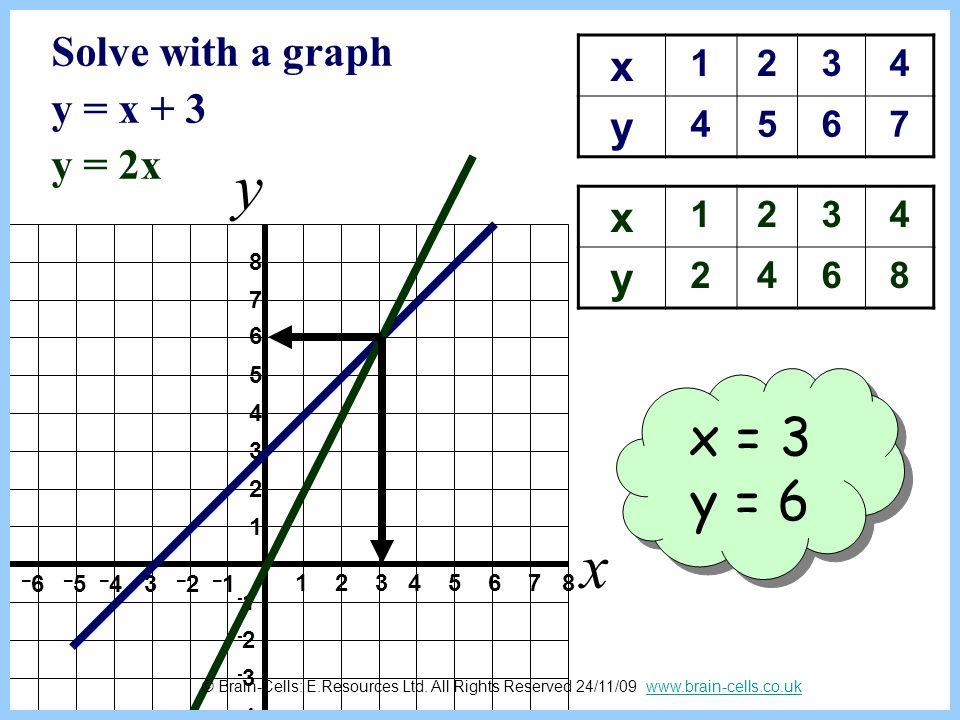 y x x = 3 y = 6 Solve with a graph y = x + 3 y = 2x x y x y 1 2 3 4 5